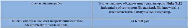 цена на поиск неисправности и определения места повреждения системы электрического теплого пола.